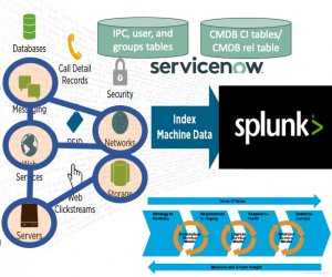 Splunk and CMDB/CMS/IT4IT blog series part 2: Do we still need it/them?