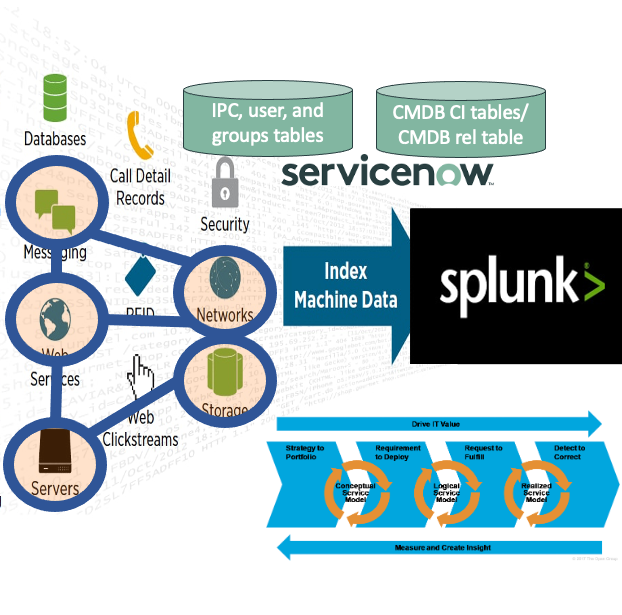 Splunk and CMDB/CMS/IT4IT blog series part 1: Why should we bother?
